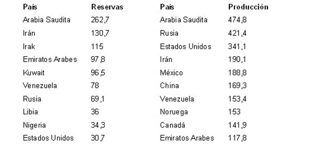 Reservas Mundiales