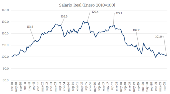 salario real enero2010=100
