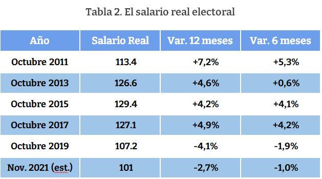 tabla 2 salario real